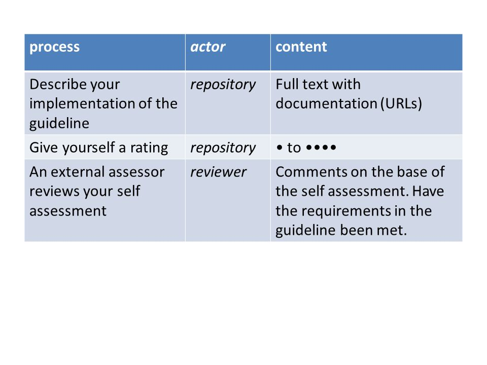 the assessment process Assessments are filled in and stored in a single database For the self-assessment an easy web based tool is being developed For granting the DSA and make the logo visible on the repository website a tool is being developed It will be possible to update only specific guidelines (versioning)
