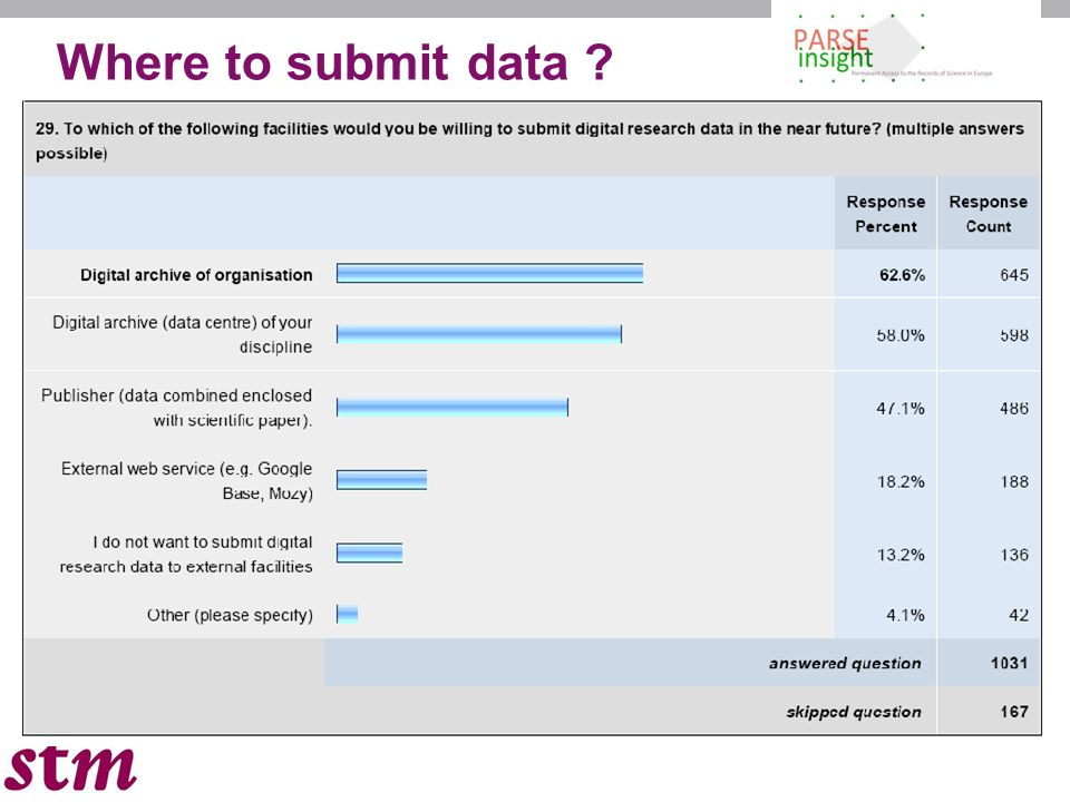 5 Where to submit data