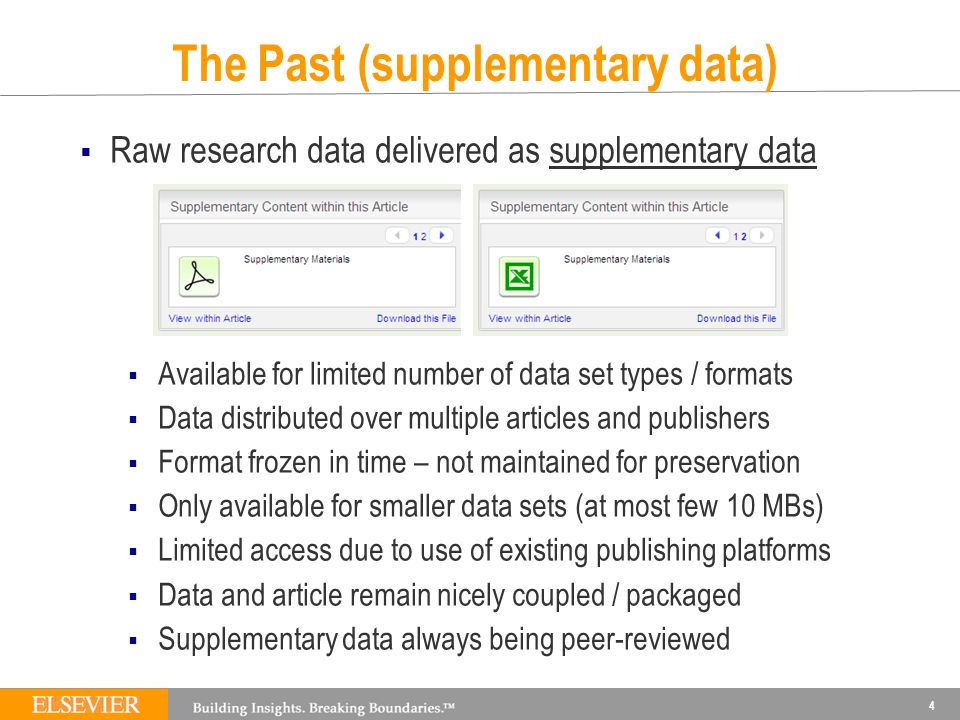The Past (supplementary data) Raw research data delivered as supplementary data Available for limited number of data set types / formats Data distributed over multiple articles and publishers Format frozen in time – not maintained for preservation Only available for smaller data sets (at most few 10 MBs) Limited access due to use of existing publishing platforms Data and article remain nicely coupled / packaged Supplementary data always being peer-reviewed 4