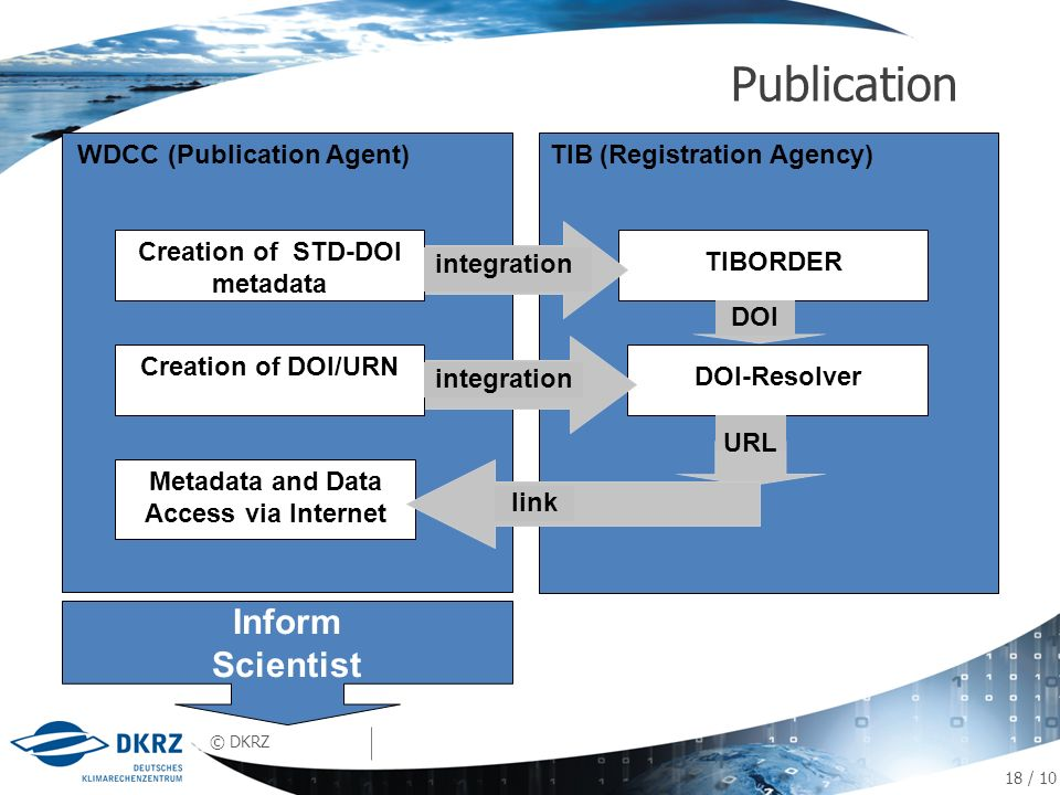 © DKRZ Publication 08.02.2014 18 / 10 Put Your Name Here Your Conference TIB (Registration Agency) TIBORDER WDCC (Publication Agent) Metadata and Data Access via Internet DOI-Resolver Creation of STD-DOI metadata Creation of DOI/URN integration DOI URL link integration Inform Scientist