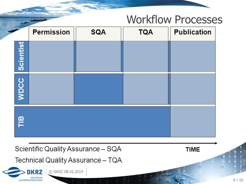 © DKRZ Workflow Processes 08.02.2014 9 / 10 TIB Scientist WDCC PermissionPublication TIME SQATQA Scientific Quality Assurance – SQA Technical Quality