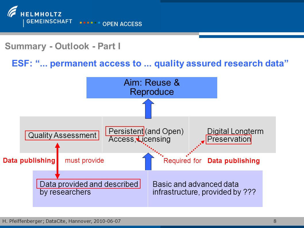 H. Pfeiffenberger; DataCite, Hannover, 2010-06-078 Summary - Outlook - Part I ESF:... permanent access to... quality assured research data Aim: Reuse
