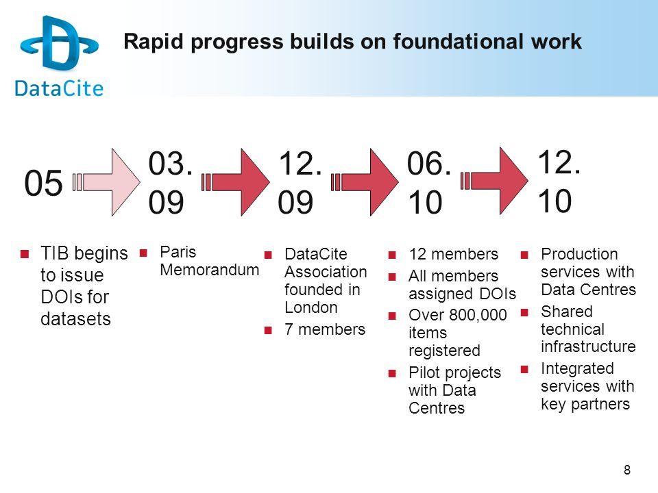8 Rapid progress builds on foundational work TIB begins to issue DOIs for datasets 05 03. 09 06. 10 12. 09 Paris Memorandum DataCite Association found