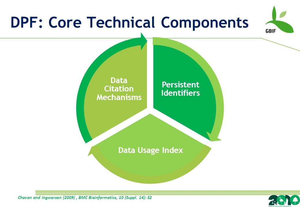 DPF: Core Technical Components Persistent Identifiers Data Usage Index Data Citation Mechanisms Chavan and Ingwersen (2009), BMC Bioinformatics, 10 (Suppl.