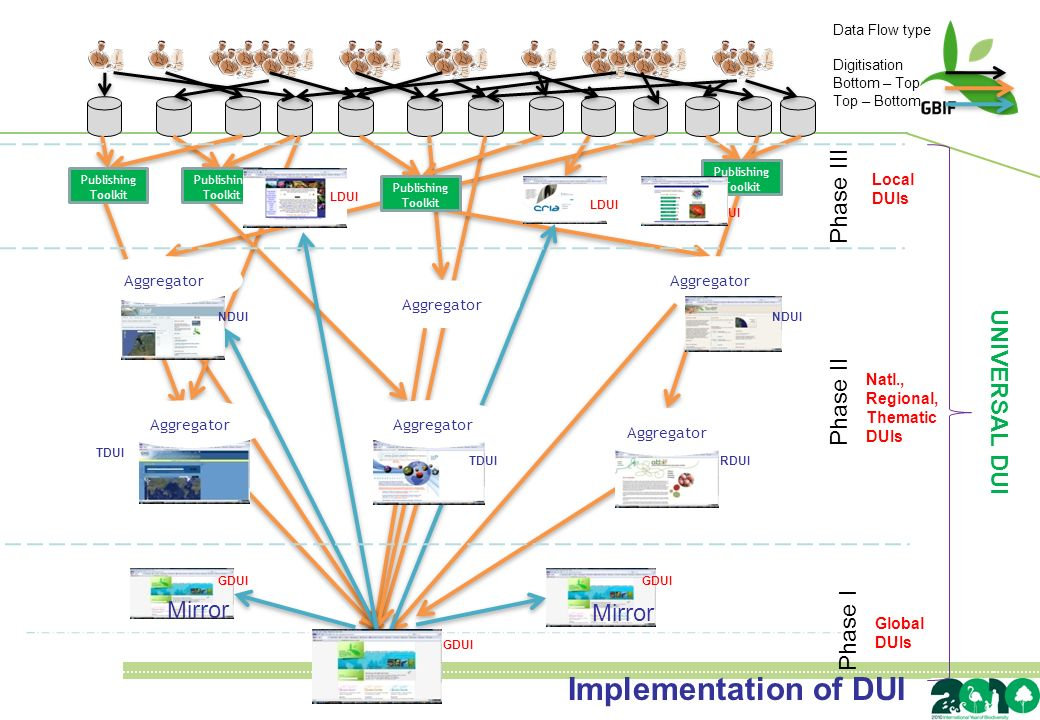 Phase I Phase II Phase III Data Flow type Digitisation Bottom – Top Top – Bottom Global DUIs Natl., Regional, Thematic DUIs Local DUIs UNIVERSAL DUI Mirror GDUI Aggregator RDUI TDUI Aggregator NDUI LDUI Publishing Toolkit Publishing Toolkit Publishing Toolkit Publishing Toolkit LDUI Implementation of DUI