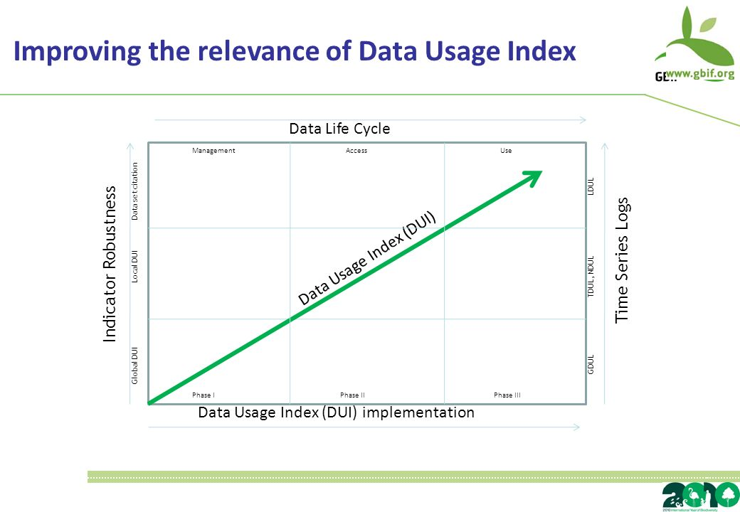 Data Usage Index (DUI) implementation Time Series Logs Indicator Robustness Data Usage Index (DUI) Phase IPhase IIIPhase II Global DUI Local DUI Data set citation GDUL TDUL, NDUL LDUL AccessUseManagement Data Life Cycle Improving the relevance of Data Usage Index