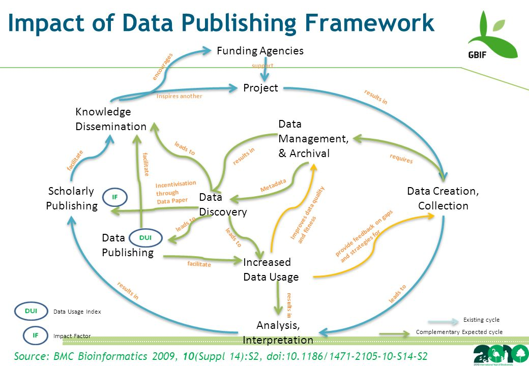 Funding Agencies Project Data Creation, Collection Analysis, Interpretation Scholarly Publishing Data Management, & Archival Data Publishing Increased Data Usage Knowledge Dissemination support results in Inspires another results in requires provide feedback on gaps and strategies for leads to Metadata facilitate results in Improves data quality and fitness facilitate encourages Existing cycle Complementary Expected cycle Impact Factor Data Usage Index Data Discovery Incentivisation through Data Paper leads to results in Source: BMC Bioinformatics 2009, 10(Suppl 14):S2, doi: / S14-S2 Impact of Data Publishing Framework