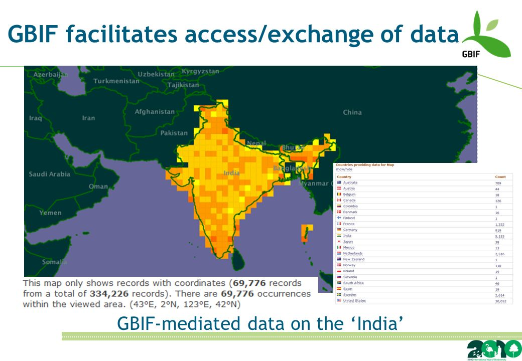 GBIF facilitates access/exchange of data GBIF-mediated data on the India