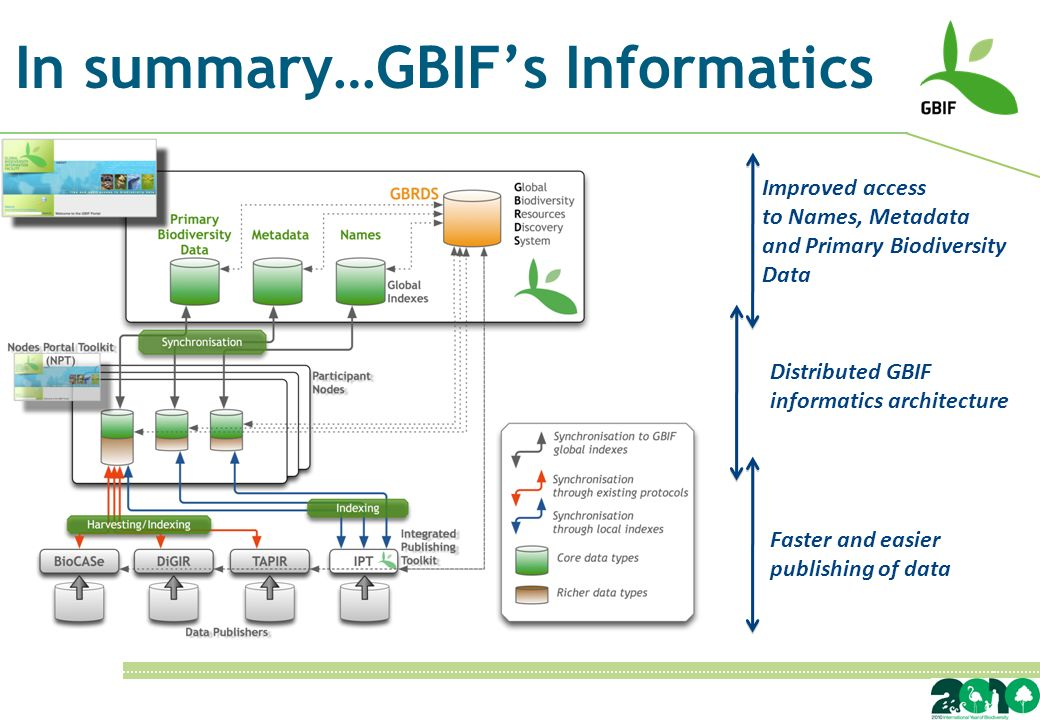In summary…GBIFs Informatics Improved access to Names, Metadata and Primary Biodiversity Data Distributed GBIF informatics architecture Faster and easier publishing of data