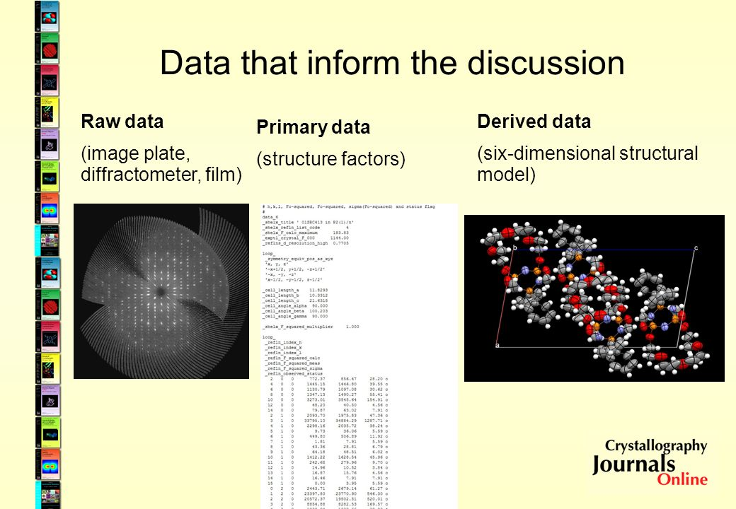 Data that inform the discussion Raw data (image plate, diffractometer, film) Primary data (structure factors) Derived data (six-dimensional structural