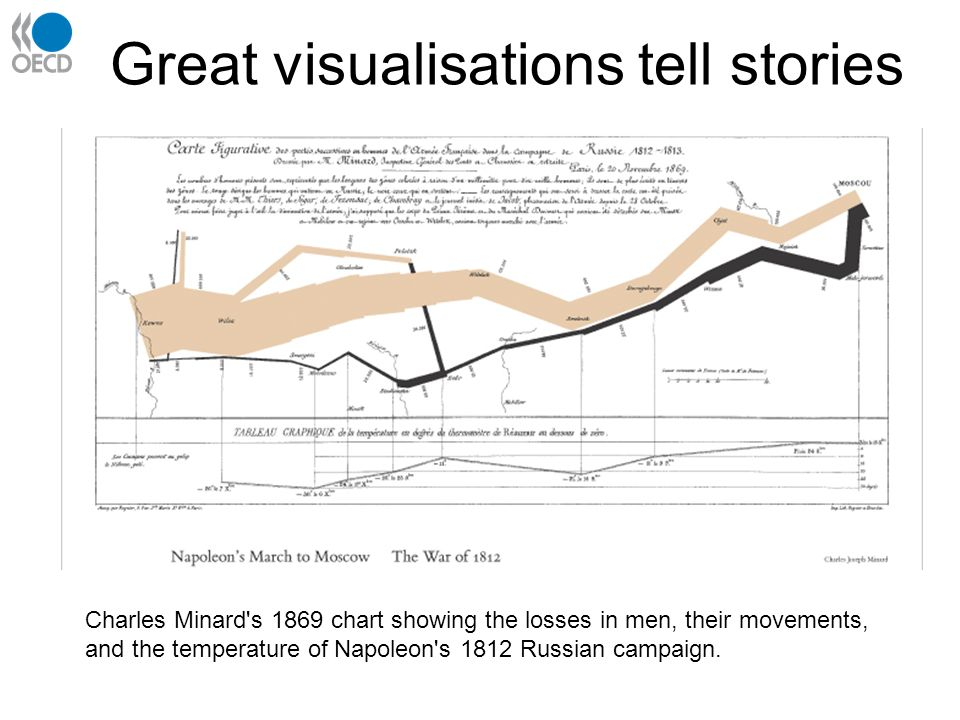 Great visualisations tell stories Charles Minard s 1869 chart showing the losses in men, their movements, and the temperature of Napoleon s 1812 Russian campaign.