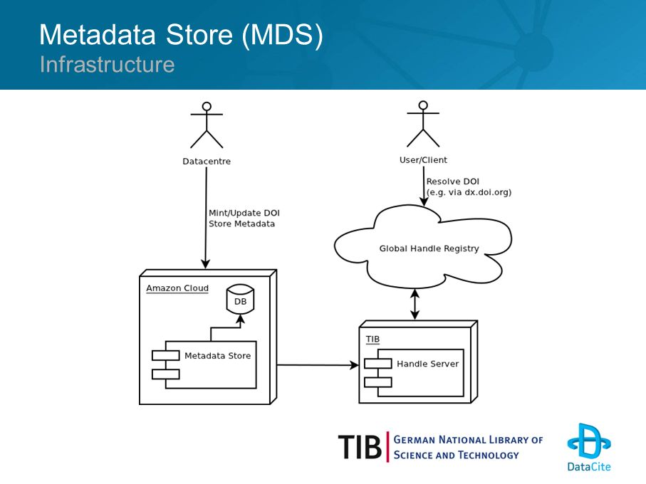 Metadata Store (MDS) Infrastructure