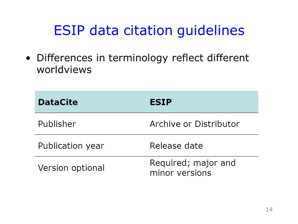 13 http://wiki.esipfed.org/index.php/Interagency_Data_Stewardship/Citations/provider_guidelines ESIP data citation guidelines The ESIP Preservation and Stewardship cluster has examined [DataCite] and other current approaches and has found that they are generally compatible and useful, but they do not entirely meet all the purposes of Earth science data citation.