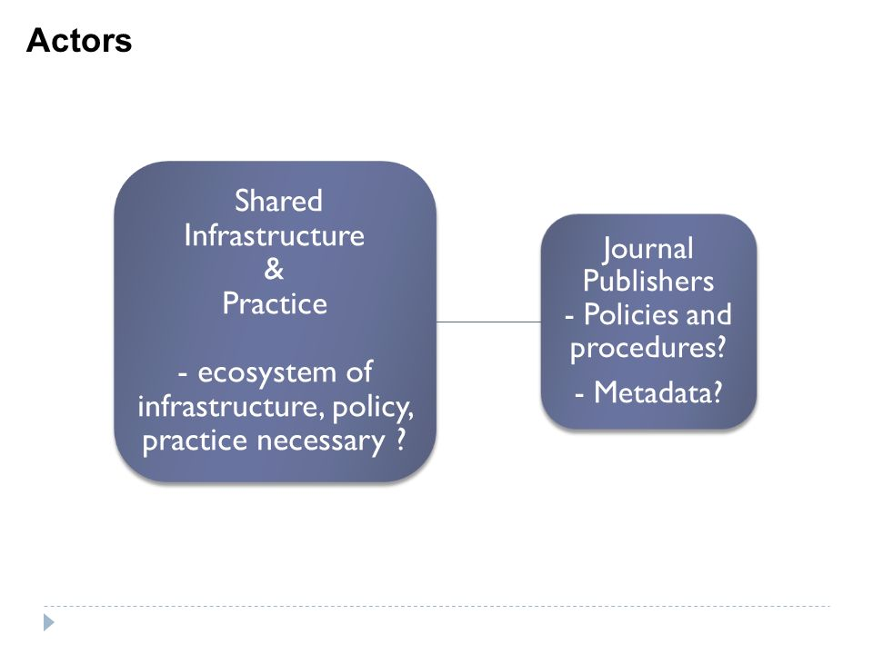 Shared Infrastructure & Practice - ecosystem of infrastructure, policy, practice necessary .