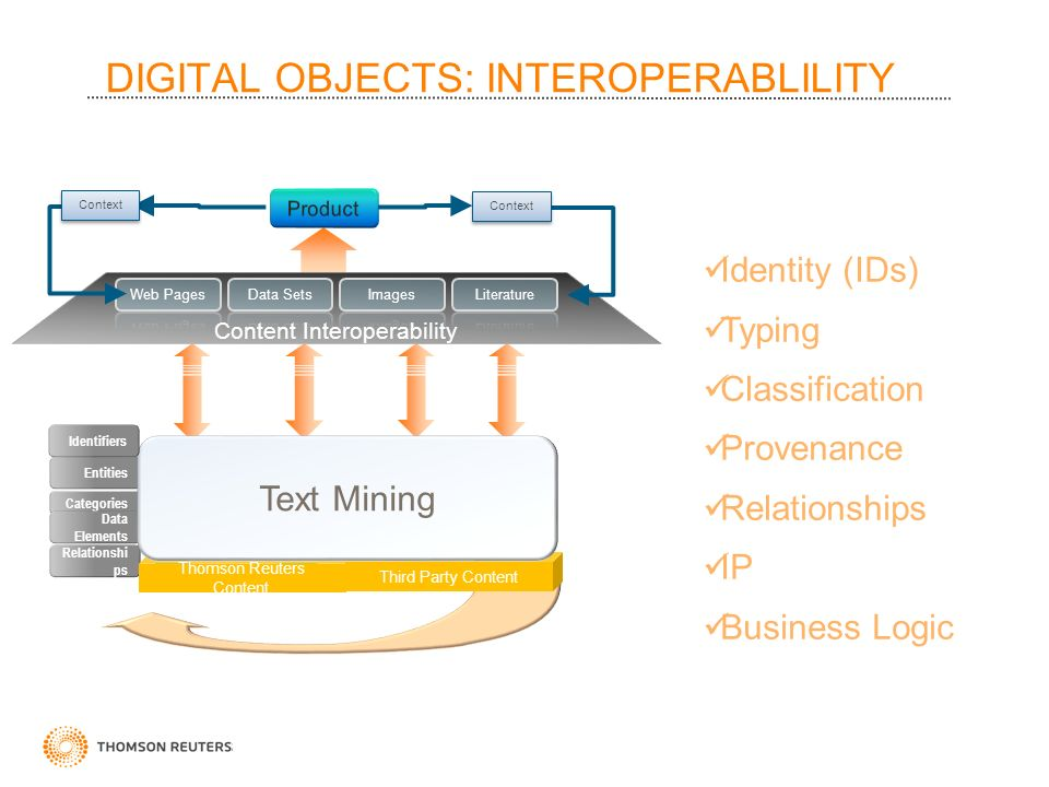 DIGITAL OBJECTS: INTEROPERABLILITY Content Interoperability Entities Categories Data Elements Relationshi ps Thomson Reuters Content Context Third Party Content Text Mining Identifiers Identity (IDs) Typing Classification Provenance Relationships IP Business Logic