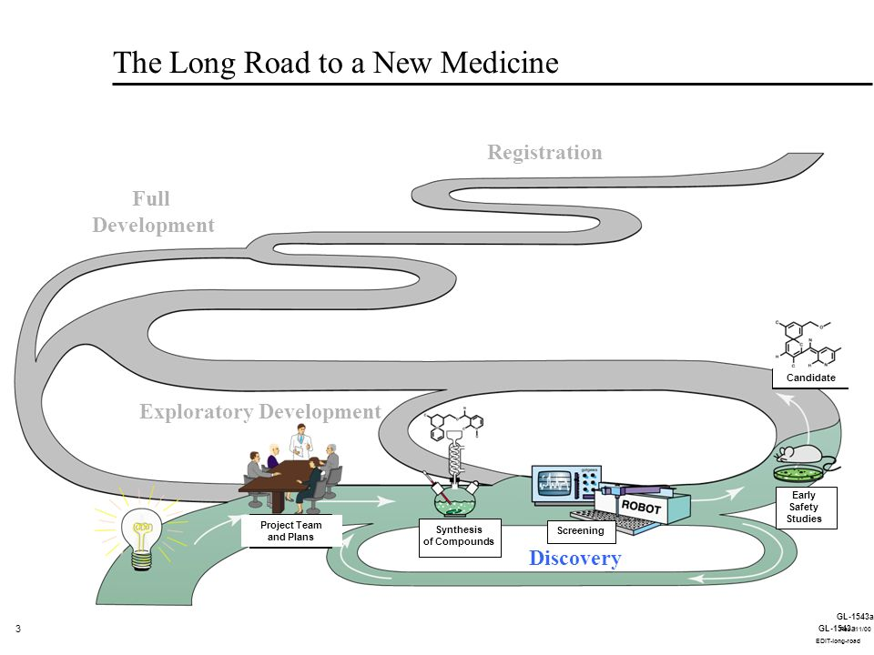 4 GL-1543a EDIT-long-road The Long Road to a New Medicine Large Amounts of Candidate Medicine Synthesized Project Team and Plans Synthesis of Compounds Early Safety Studies Candidate Formulations Developed Extensive Safety Studies Studies in Healthy Volunteers Phase I Discovery Exploratory Development Full Development Registration Screening