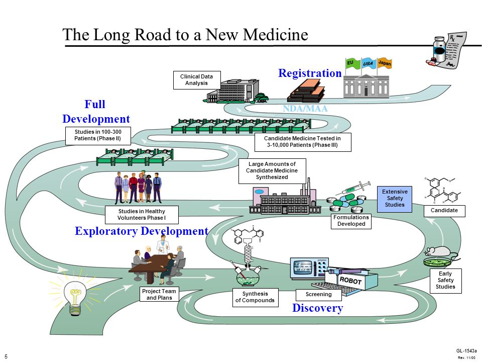 5 GL-1543a EDIT-long-road The Long Road to a New Medicine Discovery Exploratory Development Full Development Registration Large Amounts of Candidate Medicine Synthesized Project Team and Plans Synthesis of Compounds Early Safety Studies Candidate Formulations Developed Extensive Safety Studies Screening Studies in Healthy Volunteers Phase I Candidate Medicine Tested in 3-10,000 Patients (Phase III) Studies in 100-300 Patients (Phase II) Clinical Data Analysis 5 GL-1543a Rev.