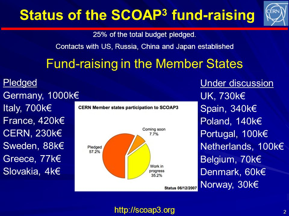 Status of the SCOAP 3 fund-raising http://scoap3.org 25% of the total budget pledged.