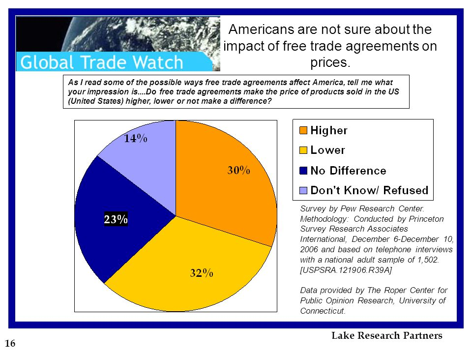 16 Americans are not sure about the impact of free trade agreements on prices.