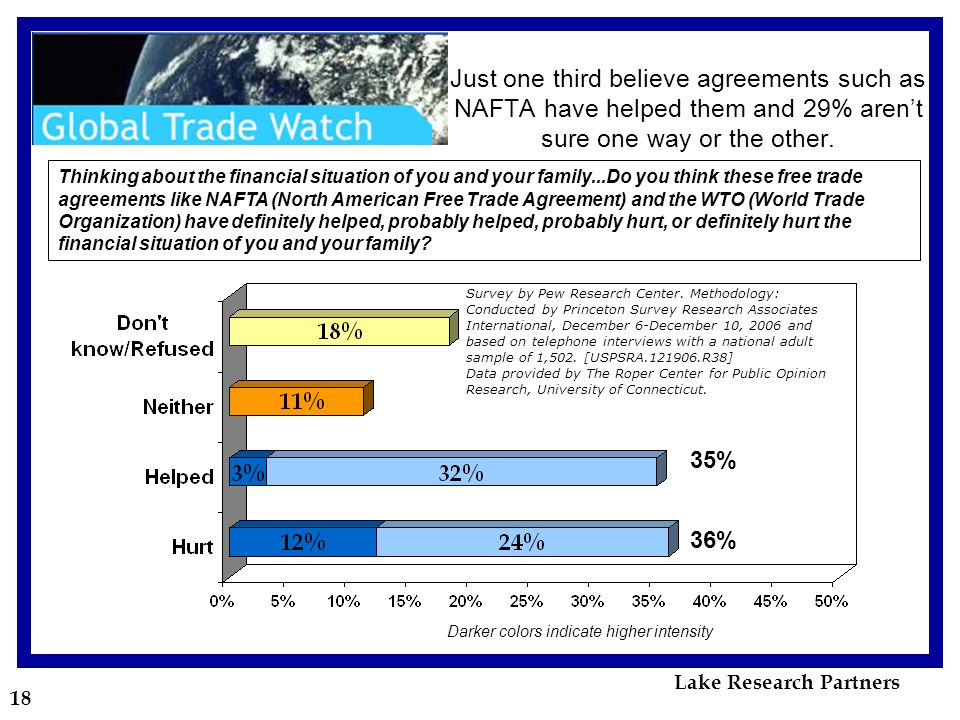 18 Just one third believe agreements such as NAFTA have helped them and 29% arent sure one way or the other.