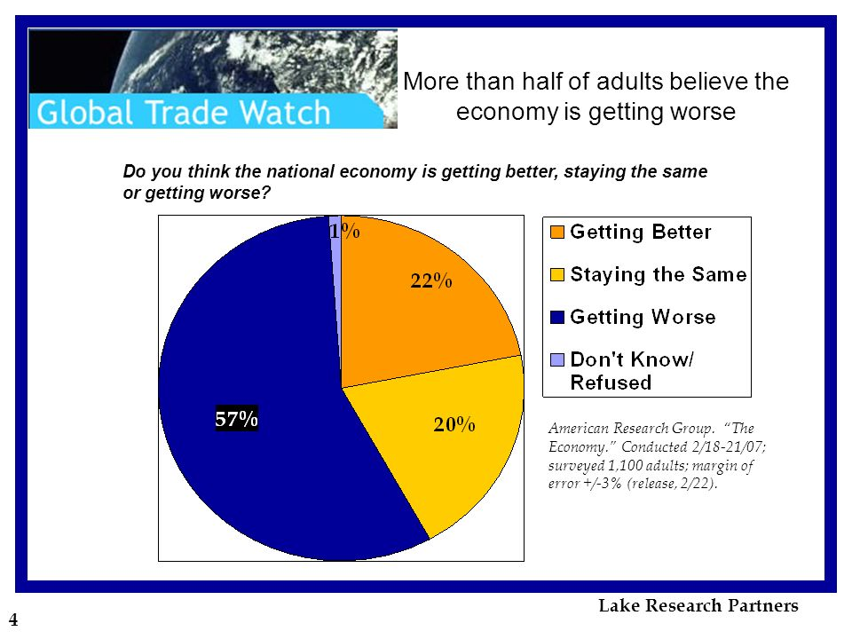 4 More than half of adults believe the economy is getting worse Do you think the national economy is getting better, staying the same or getting worse.