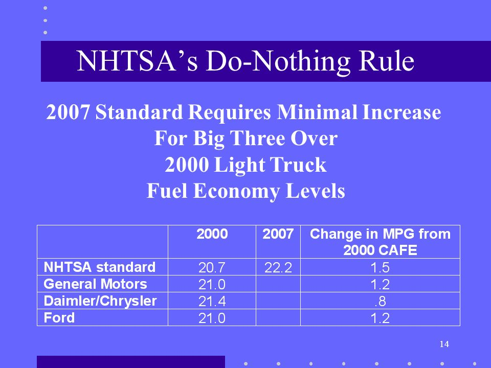 14 NHTSAs Do-Nothing Rule 2007 Standard Requires Minimal Increase For Big Three Over 2000 Light Truck Fuel Economy Levels