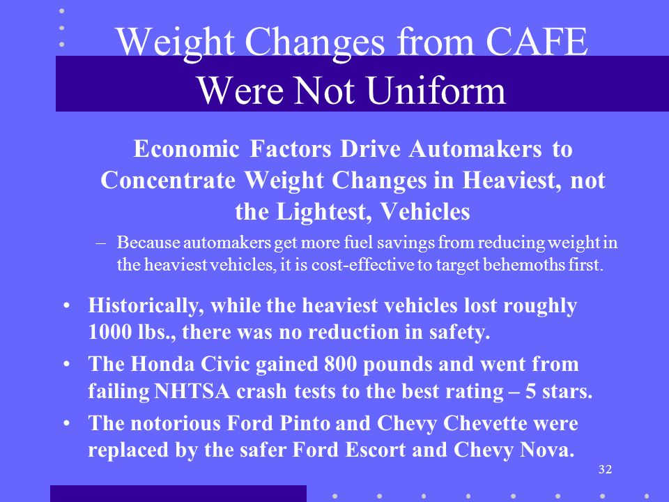 32 Weight Changes from CAFE Were Not Uniform Economic Factors Drive Automakers to Concentrate Weight Changes in Heaviest, not the Lightest, Vehicles –Because automakers get more fuel savings from reducing weight in the heaviest vehicles, it is cost-effective to target behemoths first.