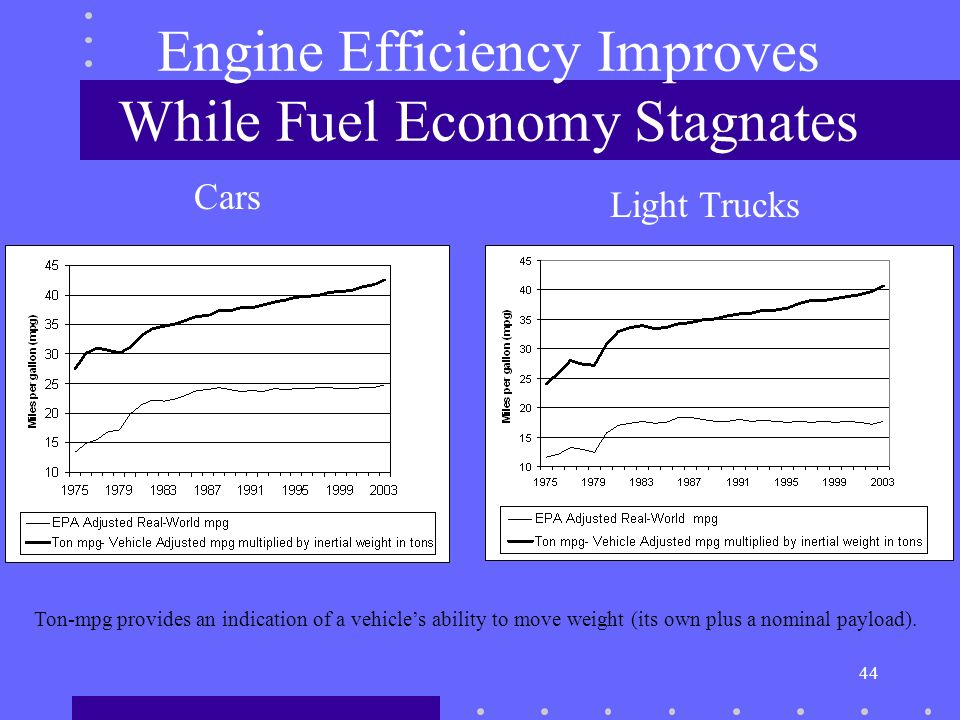 44 Engine Efficiency Improves While Fuel Economy Stagnates Cars Light Trucks Ton-mpg provides an indication of a vehicles ability to move weight (its own plus a nominal payload).