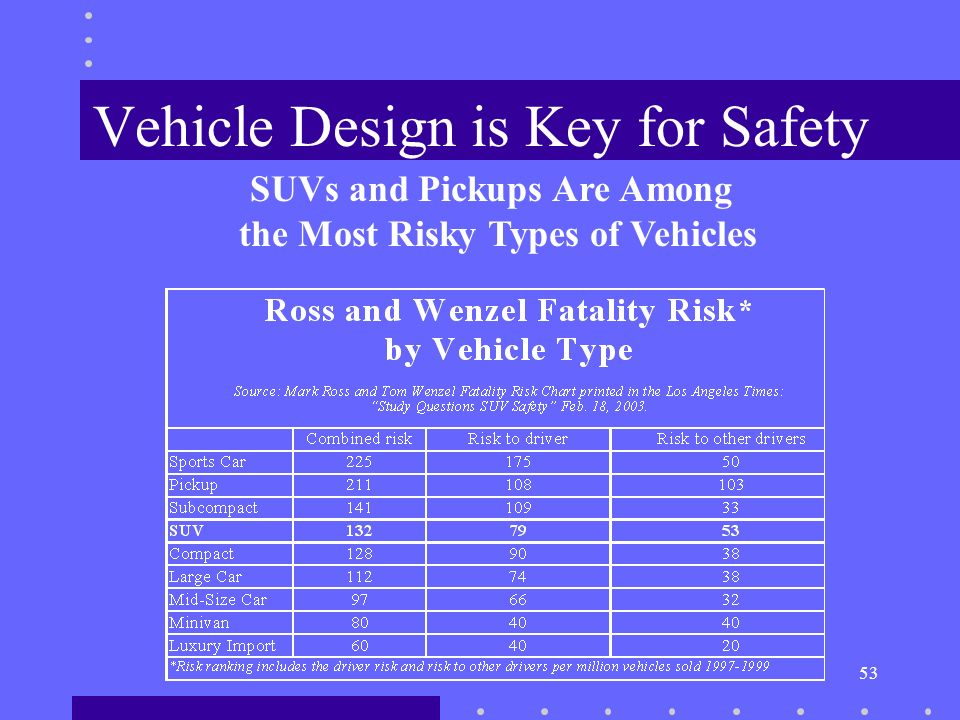 53 Vehicle Design is Key for Safety SUVs and Pickups Are Among the Most Risky Types of Vehicles