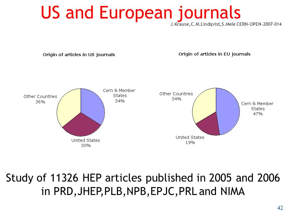 42 US and European journals Study of 11326 HEP articles published in 2005 and 2006 in PRD,JHEP,PLB,NPB,EPJC,PRL and NIMA J.Krause,C.M.Lindqvist,S.Mele CERN-OPEN-2007-014