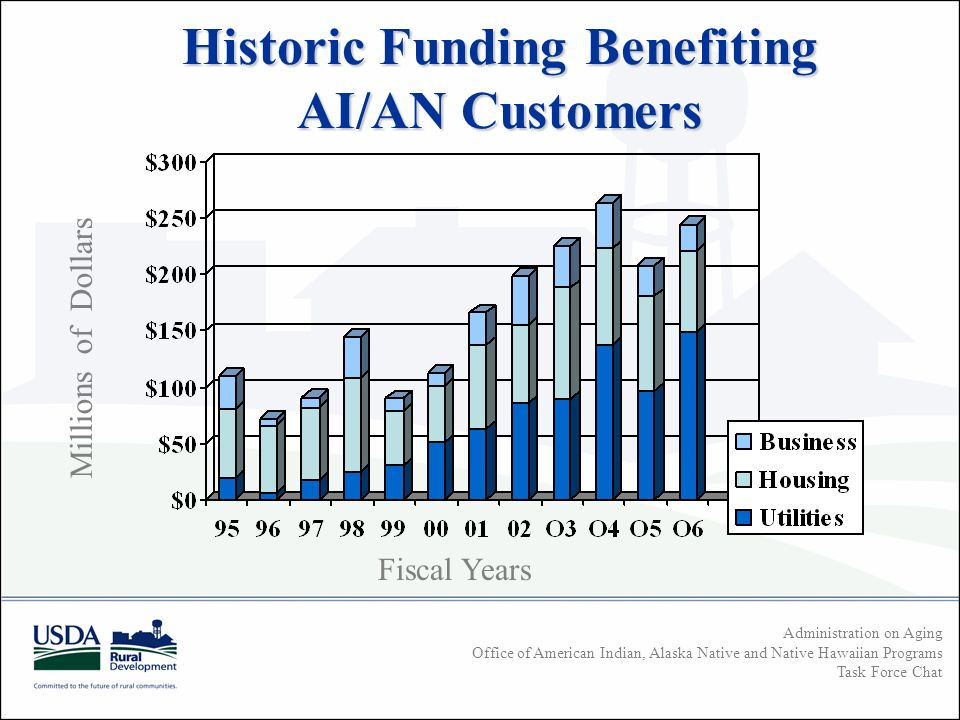 Administration on Aging Office of American Indian, Alaska Native and Native Hawaiian Programs Task Force Chat Historic Funding Benefiting AI/AN Customers Millions of Dollars Fiscal Years