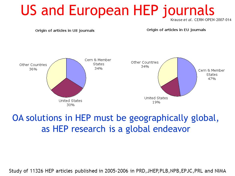 US and European HEP journals Study of 11326 HEP articles published in 2005-2006 in PRD,JHEP,PLB,NPB,EPJC,PRL and NIMA Krause et al. CERN-OPEN-2007-014