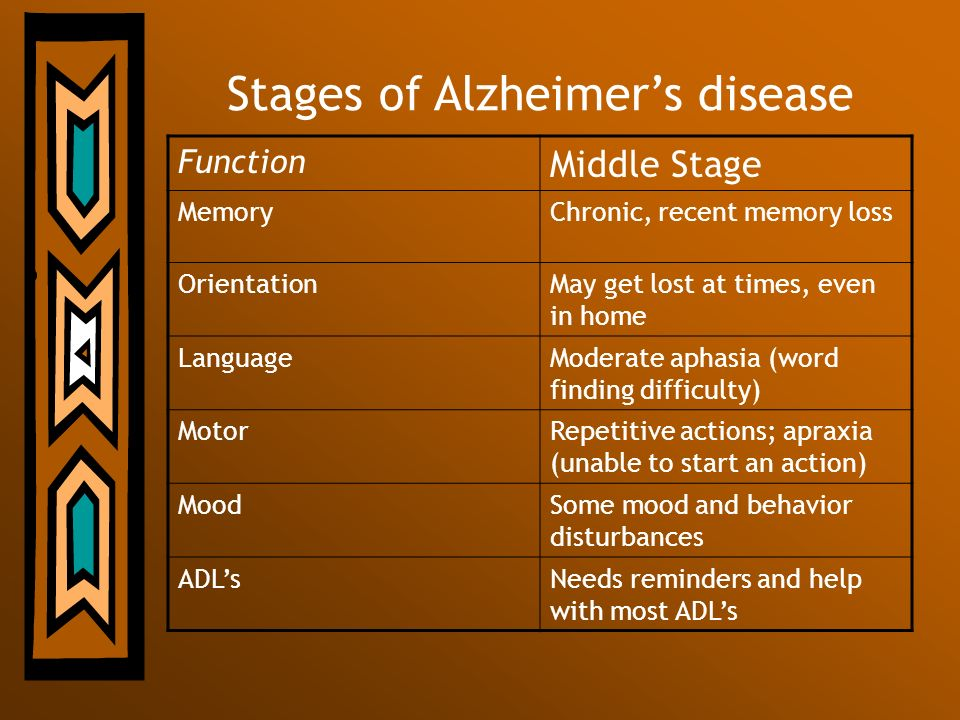Stages of Alzheimers disease Function Middle Stage MemoryChronic, recent memory loss OrientationMay get lost at times, even in home LanguageModerate a