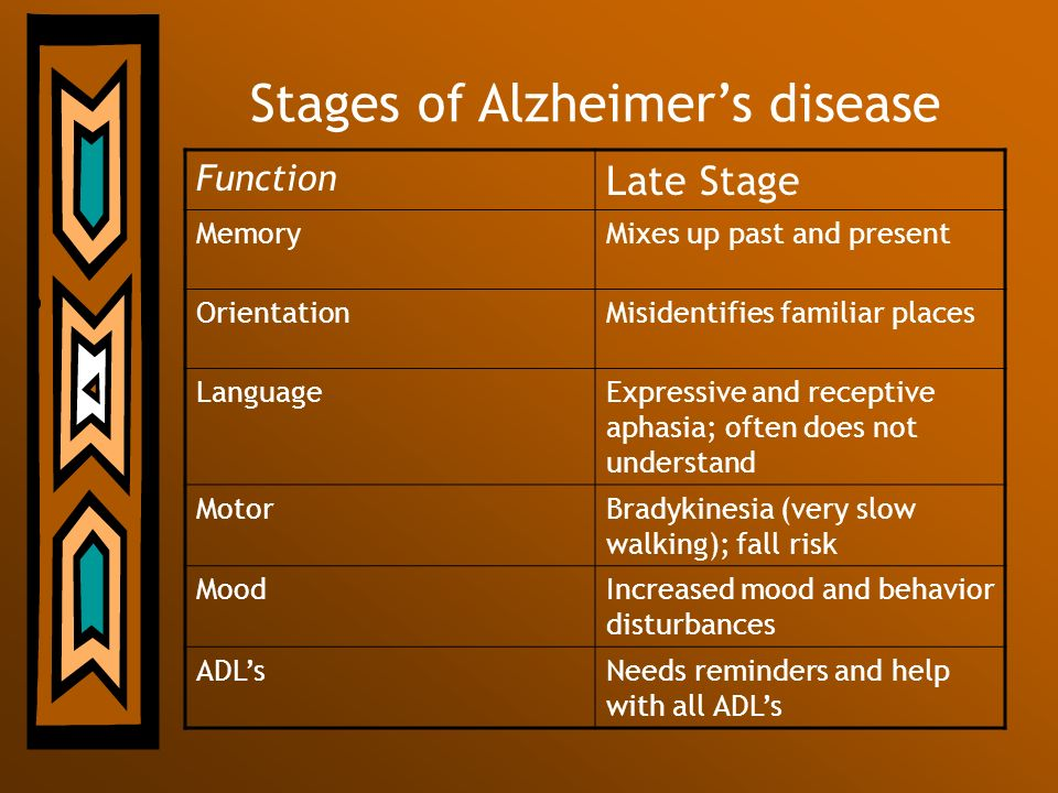 Stages of Alzheimers disease Function Late Stage MemoryMixes up past and present OrientationMisidentifies familiar places LanguageExpressive and recep