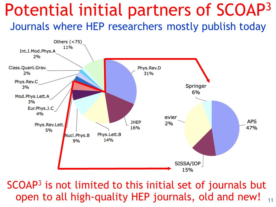 11 Potential initial partners of SCOAP 3 Journals where HEP researchers mostly publish today SCOAP 3 is not limited to this initial set of journals but open to all high-quality HEP journals, old and new!
