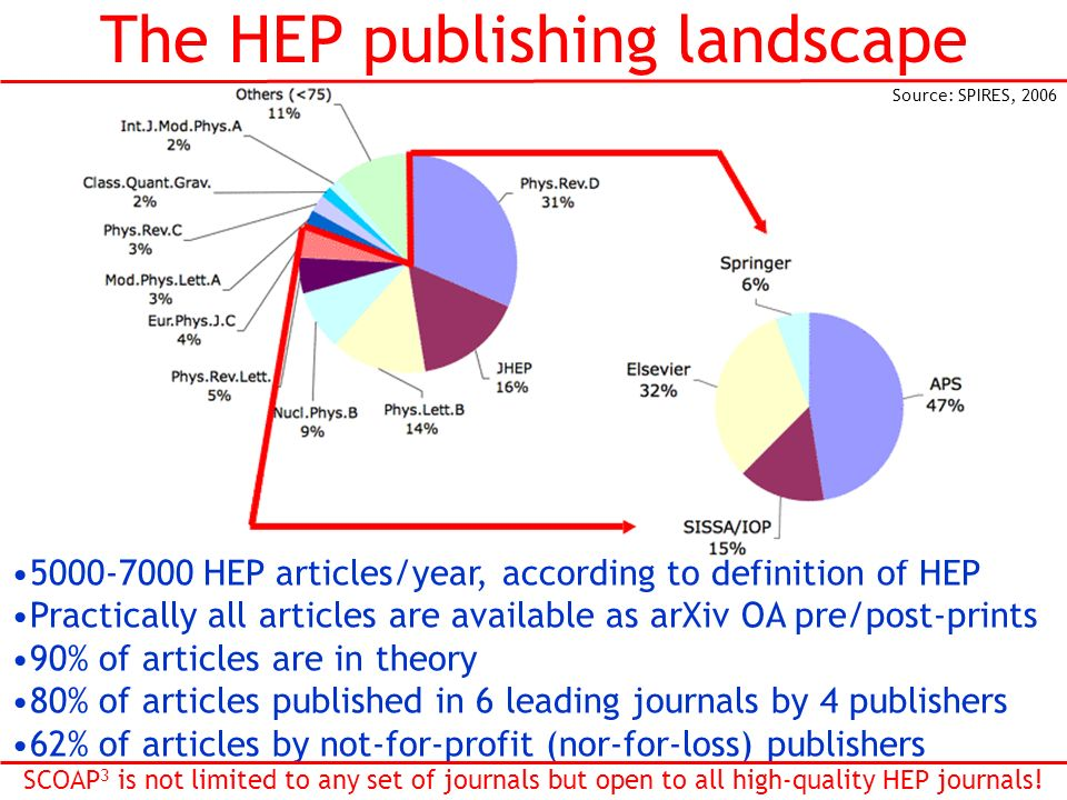 The HEP publishing landscape 5000-7000 HEP articles/year, according to definition of HEP Practically all articles are available as arXiv OA pre/post-p