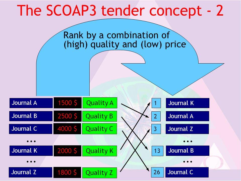 The SCOAP3 tender concept - 2 Journal K Journal Z...