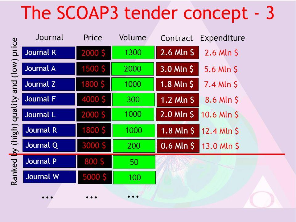 The SCOAP3 tender concept - 3 Journal K Journal A Journal L Journal R...