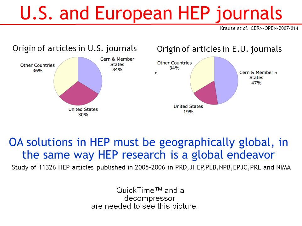 U.S. and European HEP journals Study of 11326 HEP articles published in 2005-2006 in PRD,JHEP,PLB,NPB,EPJC,PRL and NIMA Krause et al. CERN-OPEN-2007-0