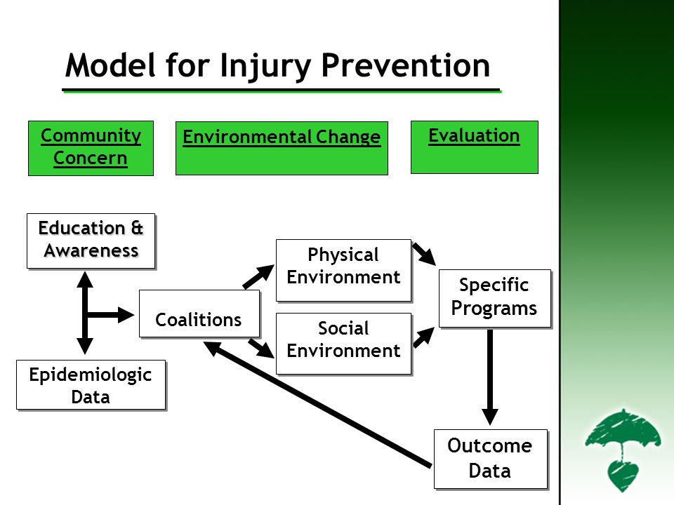 Community Concern Environmental Change Evaluation Education & Awareness Epidemiologic Data Epidemiologic Data Coalitions Physical Environment Specific Programs Specific Programs Outcome Data Social Environment Social Environment Model for Injury Prevention
