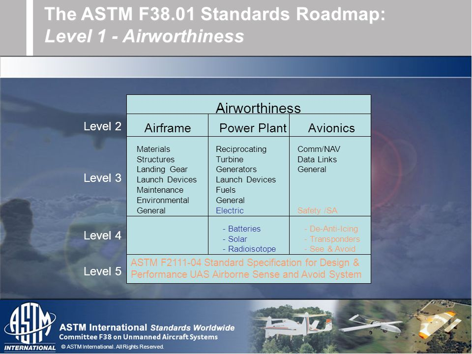 © ASTM International. All Rights Reserved. Airworthiness Level 2 AirframePower PlantAvionics Materials Structures Landing Gear Launch Devices Maintena