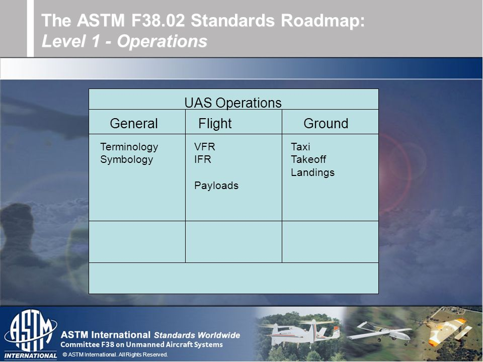 © ASTM International. All Rights Reserved. The ASTM F38.02 Standards Roadmap: Level 1 - Operations UAS Operations GeneralFlightGround Terminology Symb