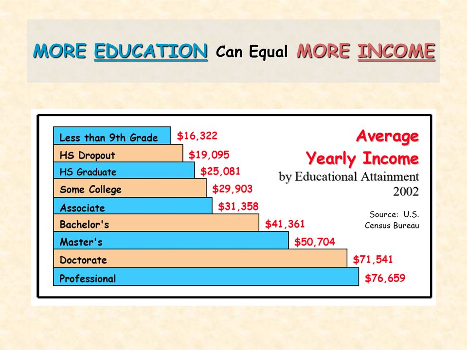 MORE EDUCATION Can Equal MORE INCOME