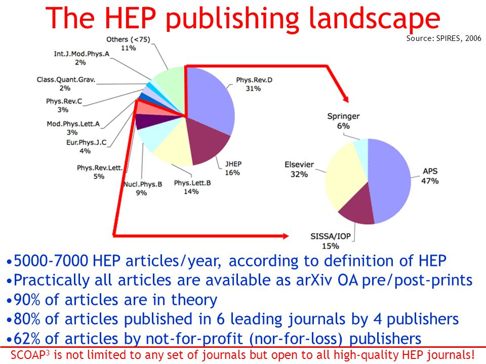 The HEP publishing landscape HEP articles/year, according to definition of HEP Practically all articles are available as arXiv OA pre/post-prints 90% of articles are in theory 80% of articles published in 6 leading journals by 4 publishers 62% of articles by not-for-profit (nor-for-loss) publishers SCOAP 3 is not limited to any set of journals but open to all high-quality HEP journals.