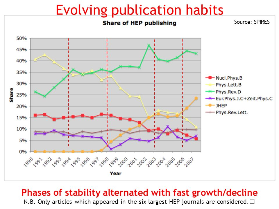 Evolving publication habits Source: SPIRES Phases of stability alternated with fast growth/decline N.B.
