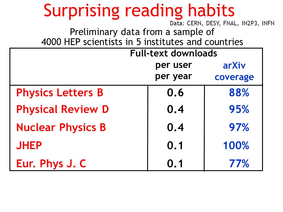 Surprising reading habits Preliminary data from a sample of 4000 HEP scientists in 5 institutes and countries Full-text downloads per user per year Physics Letters B0.688% Physical Review D0.495% Nuclear Physics B0.497% JHEP0.1100% Eur.