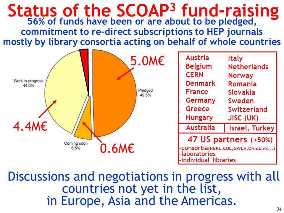 Status of the SCOAP 3 fund-raising 56% of funds have been or are about to be pledged, commitment to re-direct subscriptions to HEP journals mostly by library consortia acting on behalf of whole countries 34 Discussions and negotiations in progress with all countries not yet in the list, in Europe, Asia and the Americas.