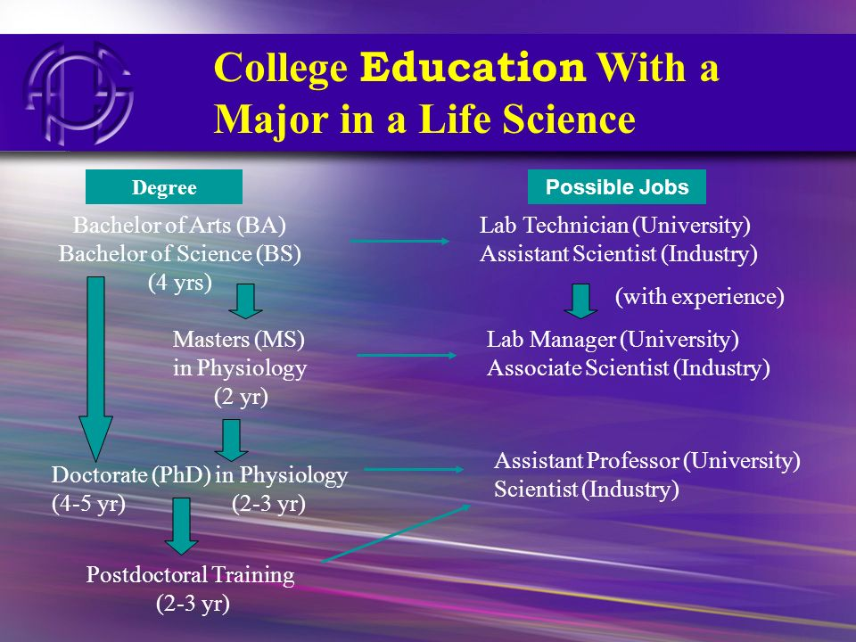 College Education With a Major in a Life Science Bachelor of Arts (BA) Bachelor of Science (BS) (4 yrs) Masters (MS) in Physiology (2 yr) Doctorate (P