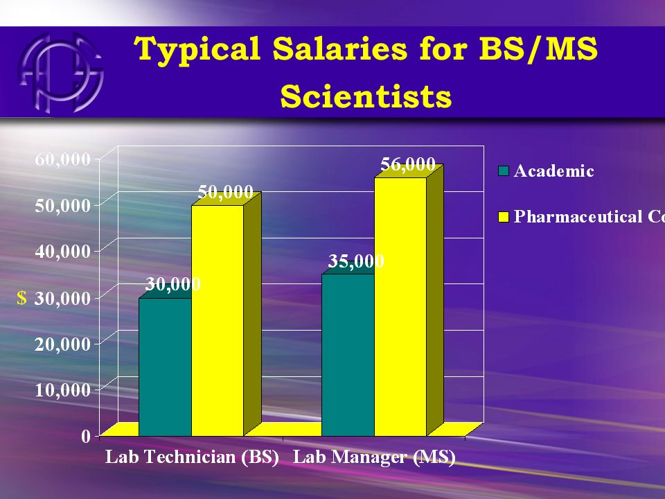 G21 Typical Salaries for BS/MS Scientists