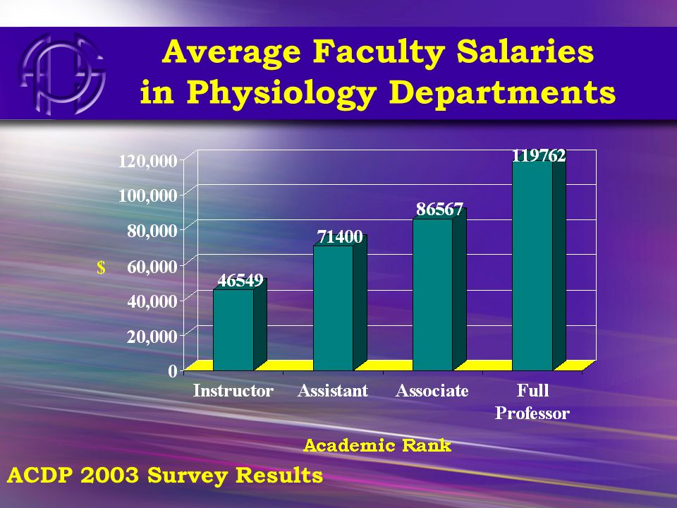 G24 Average Faculty Salaries in Physiology Departments ACDP 2003 Survey Results